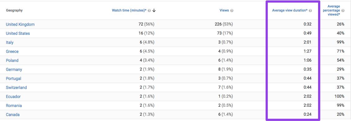 Phân tích hành vi của YouTube cung cấp thông tin và số liệu