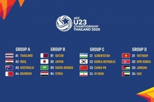 Lịch thi đấu Vòng chung kết U23 châu Á 2020